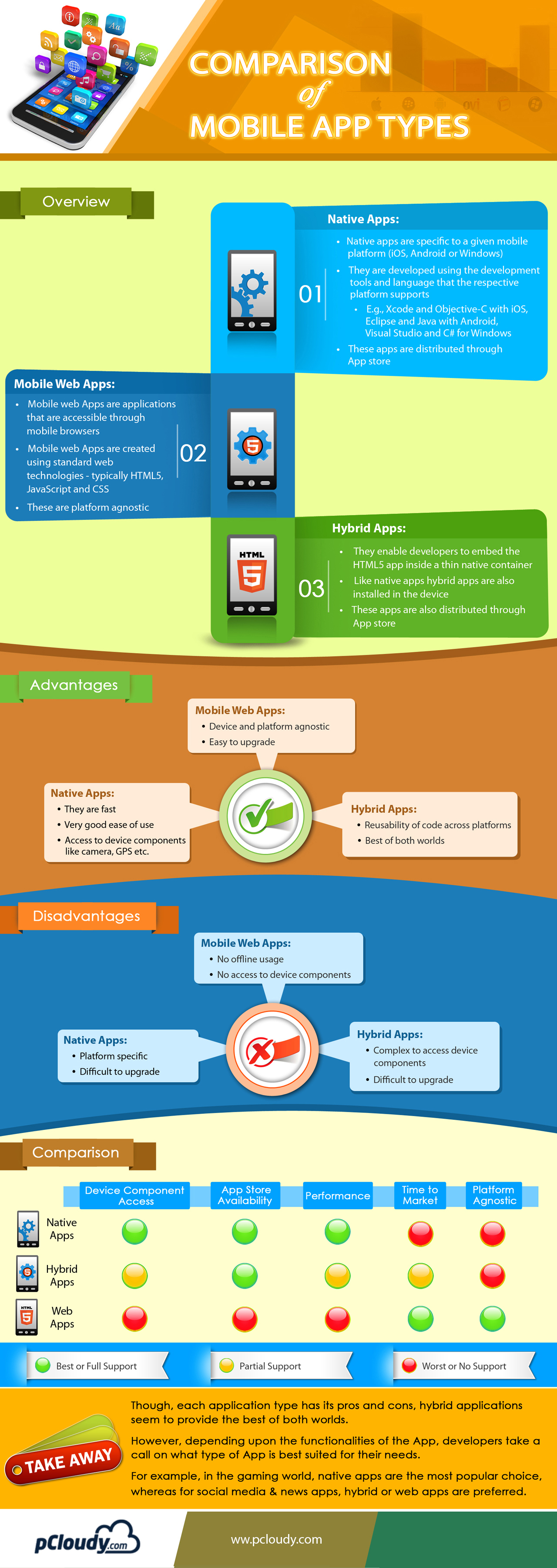 INFO_Comparison-of-Mobile-App-Types1sadfa