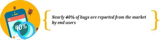 40% of bugs