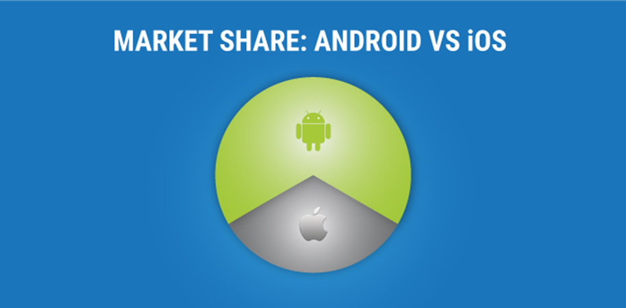 Market Share: Andriod VS iOS