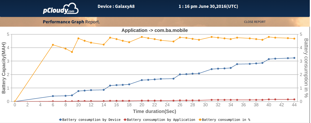 Perf_Battery_Consumption