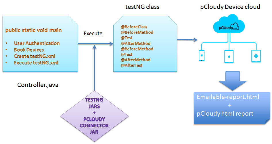 Architecture of Testing Framework with pCloudy
