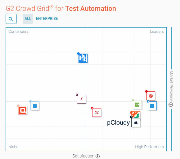 G2Crowd Test Automation Software