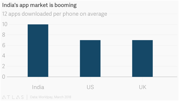 India's App Market is Booming
