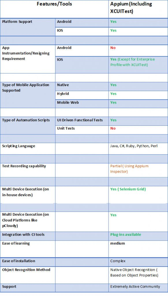 Appium Automation Testing Tools