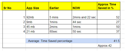App time saved in pCloudy 5.1