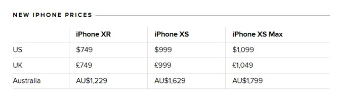New iPhone Prices
