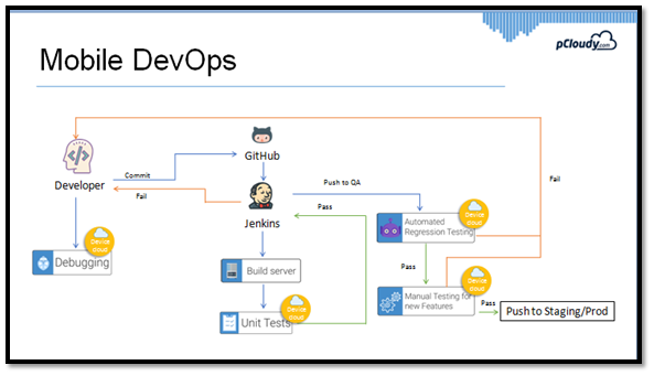 Mobile DevOps cycle
