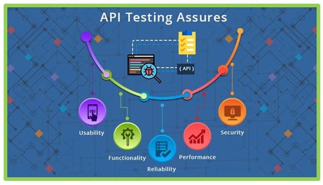 API Testing Assures