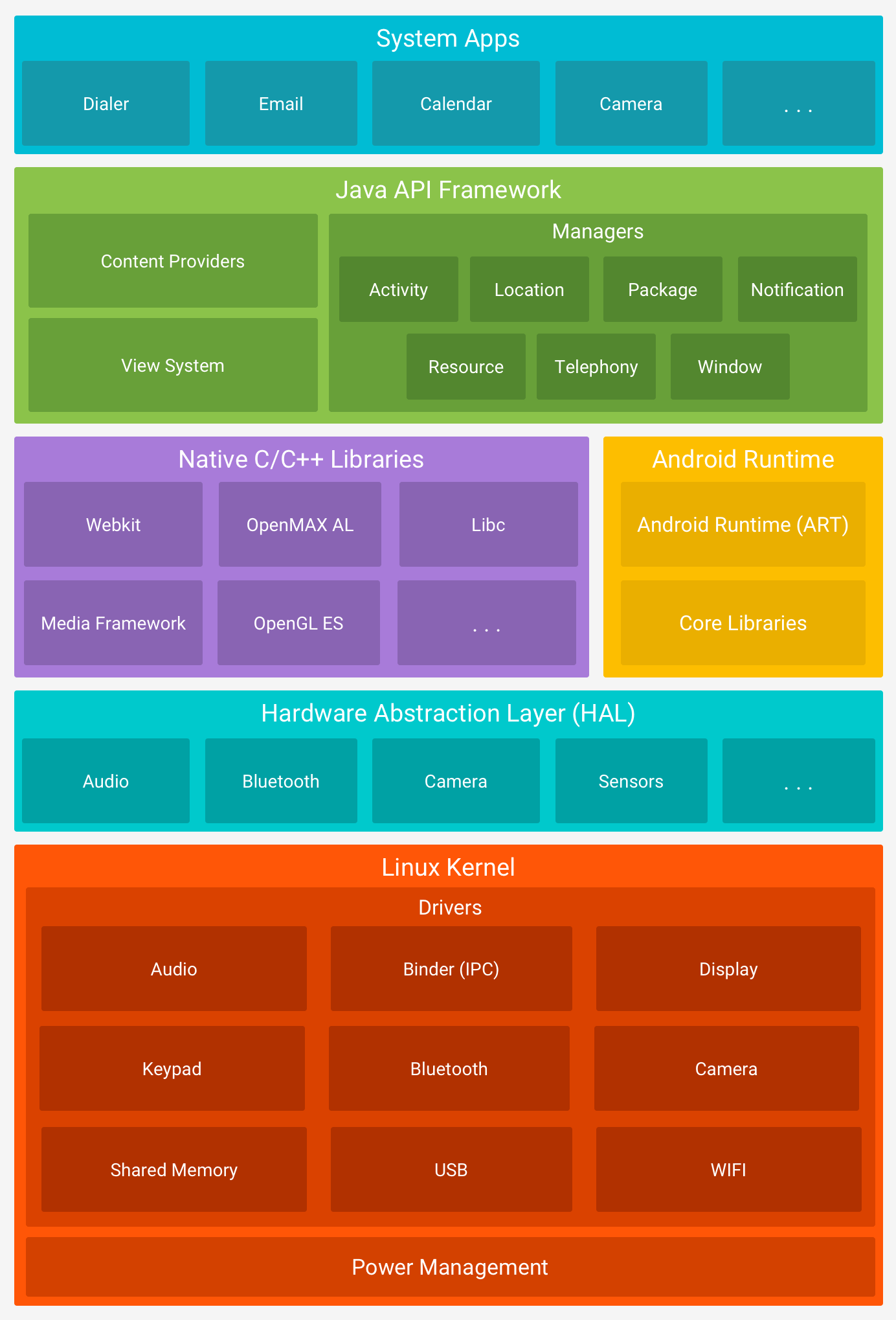android-stack_2x