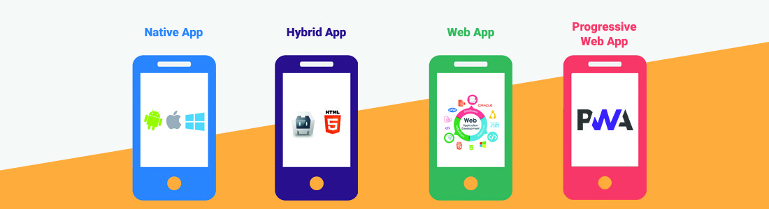 Types of Mobile Apps: Native, Hybrid, Web and Progressive Web Apps