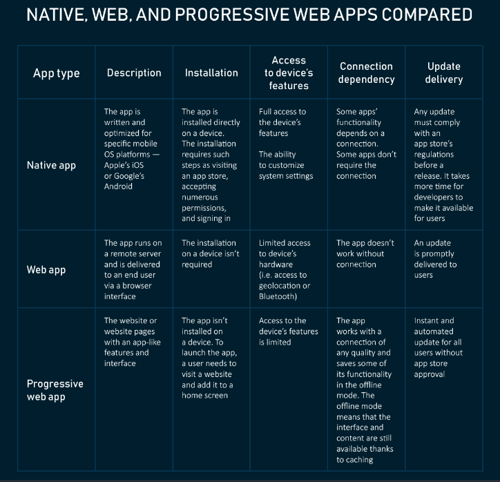 Comparison between native vs hybrid vs web apps