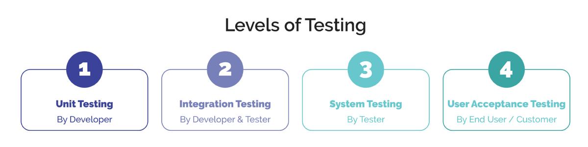 Level of testing