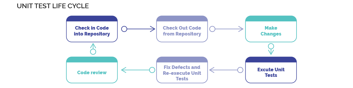 Unit Test Life Cycle