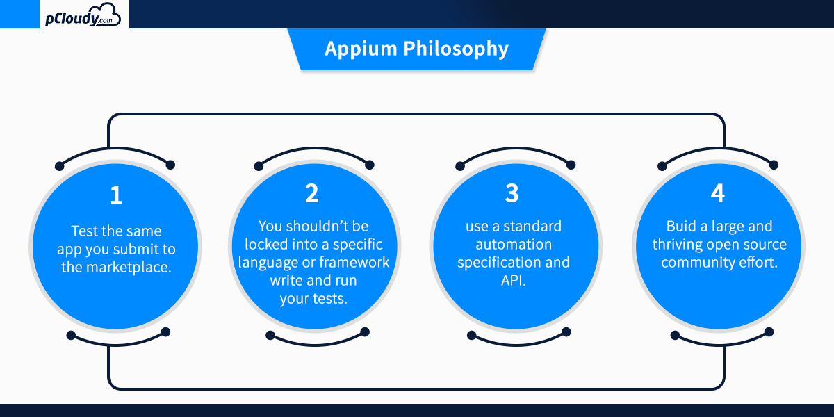 Appium philosophy