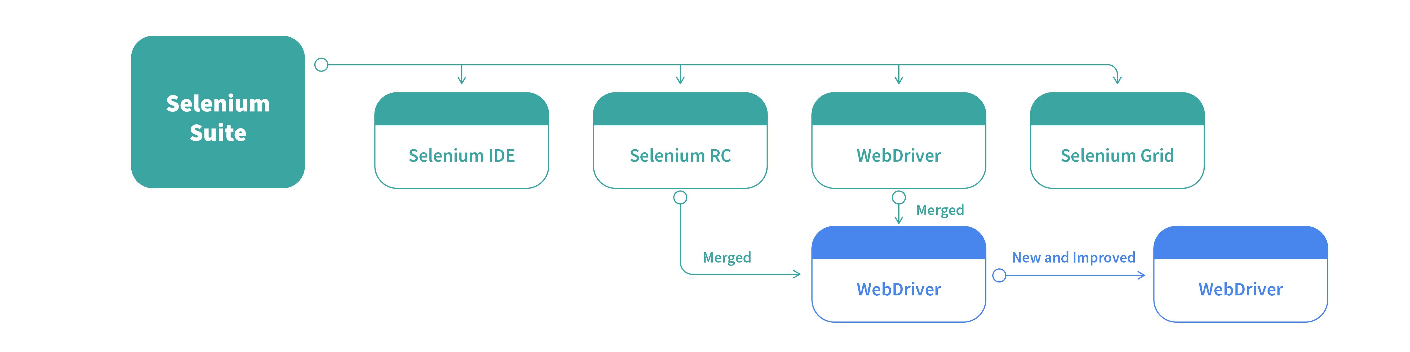 Selenium testing suite