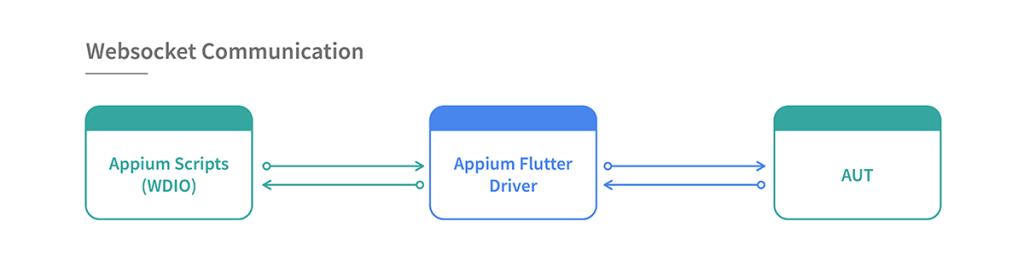 Appium Flutter driver