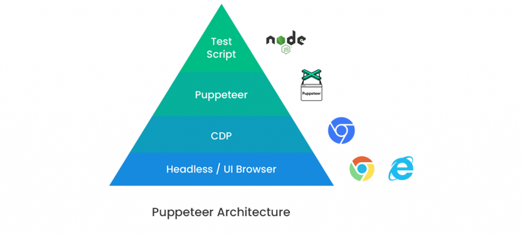 Puppeteer Architecture
