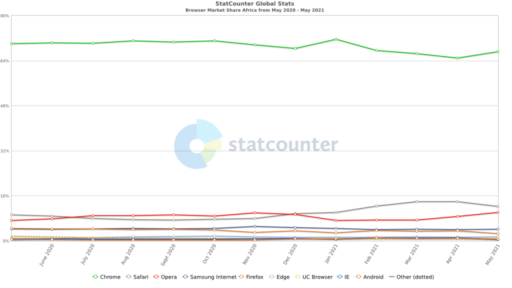 Africa Cross Browser Compatibility Testing